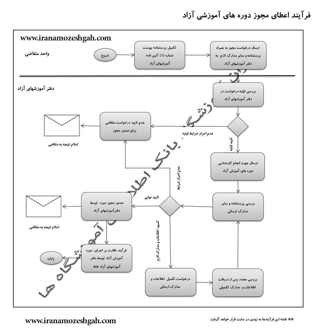 فرآیند اعطای مجوز دوره های آموزشی آزاد
