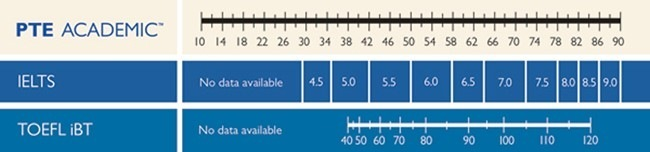 نمره آزمون PTE معادل چه سطحی از آیلتس IELTS است؟