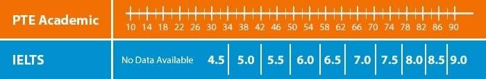 معادل سازی حدودی نمرات آیلتس با پی تی ای به جدول زیر دقت کنید PTE